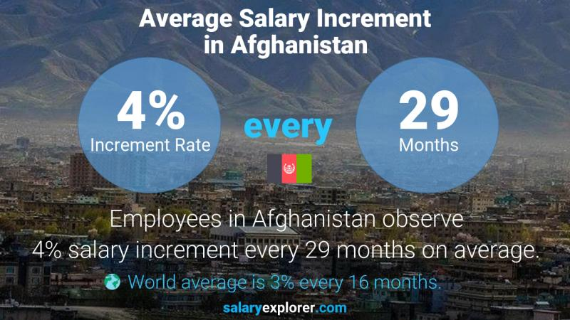 Annual Salary Increment Rate Afghanistan