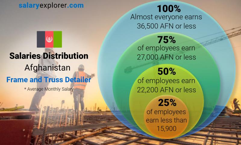 Median and salary distribution monthly Afghanistan Frame and Truss Detailer