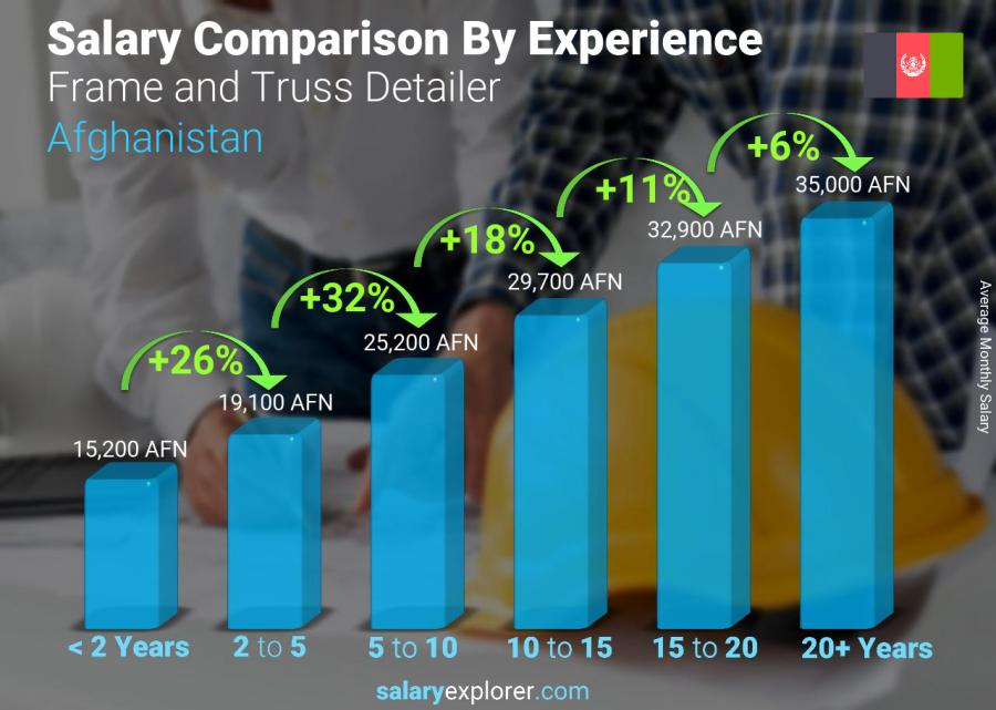 Salary comparison by years of experience monthly Afghanistan Frame and Truss Detailer