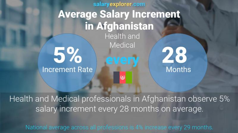 Annual Salary Increment Rate Afghanistan Health and Medical