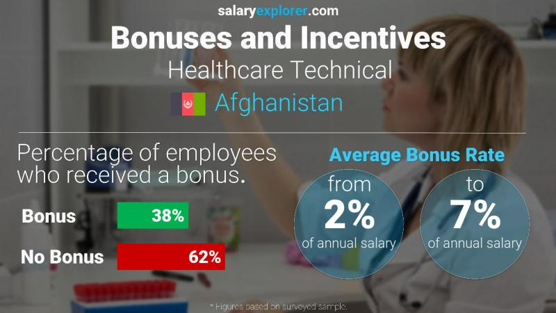 Annual Salary Bonus Rate Afghanistan Healthcare Technical