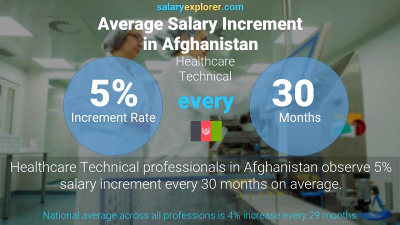 Annual Salary Increment Rate Afghanistan Healthcare Technical