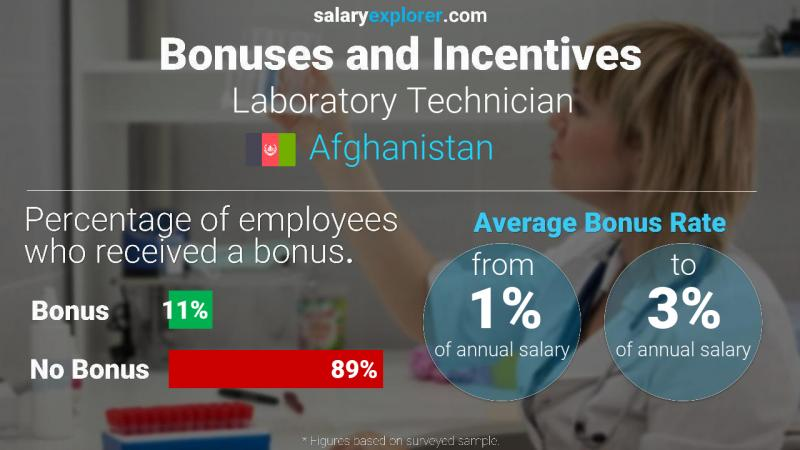 Annual Salary Bonus Rate Afghanistan Laboratory Technician