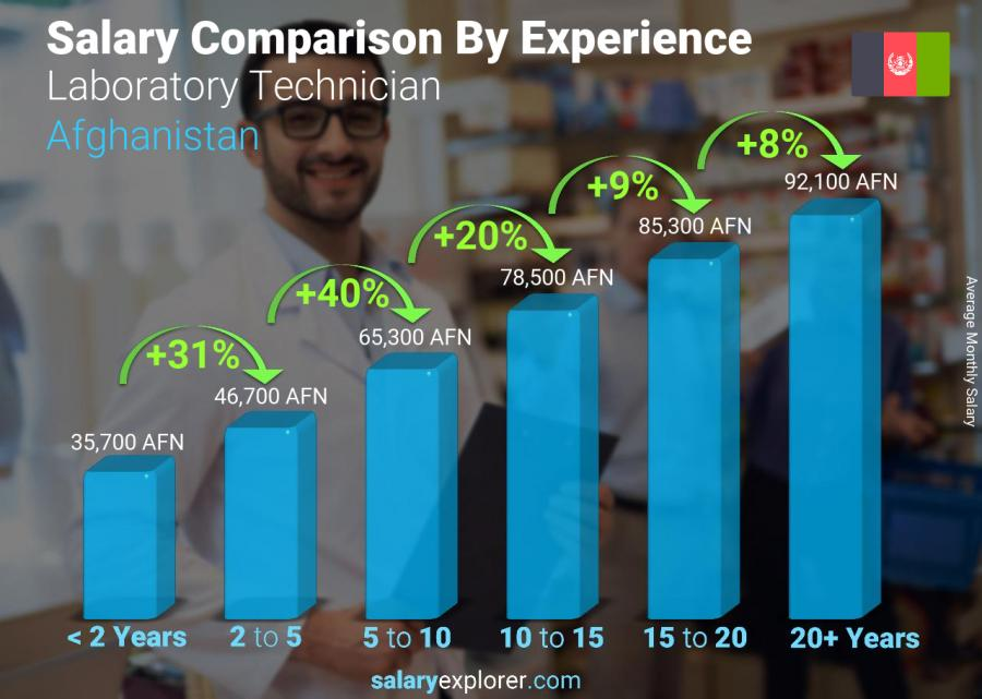 Salary comparison by years of experience monthly Afghanistan Laboratory Technician