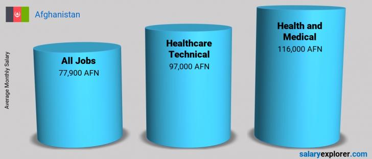 Salary Comparison Between Healthcare Technical and Health and Medical monthly Afghanistan