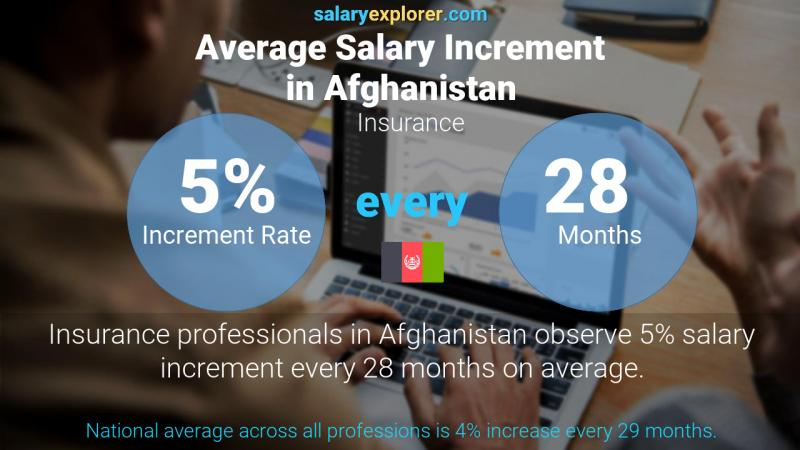 Annual Salary Increment Rate Afghanistan Insurance