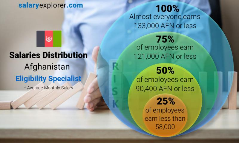 Median and salary distribution monthly Afghanistan Eligibility Specialist