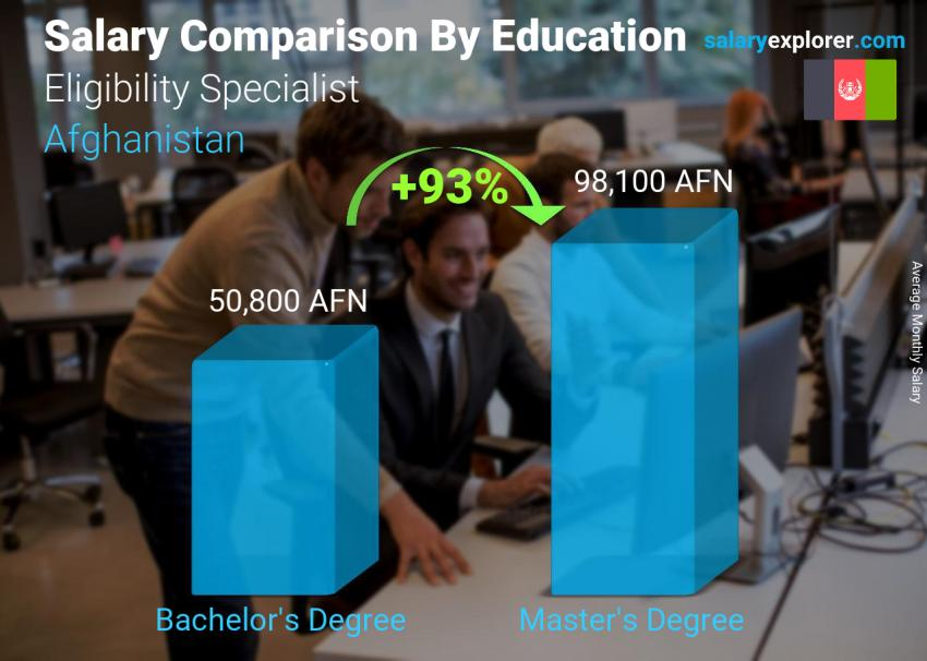 Salary comparison by education level monthly Afghanistan Eligibility Specialist