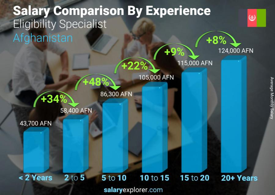 Salary comparison by years of experience monthly Afghanistan Eligibility Specialist