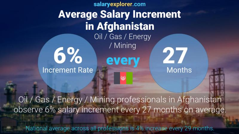 Annual Salary Increment Rate Afghanistan Oil  / Gas / Energy / Mining