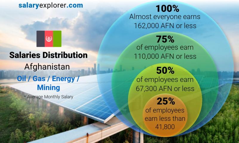 Median and salary distribution monthly Afghanistan Oil  / Gas / Energy / Mining