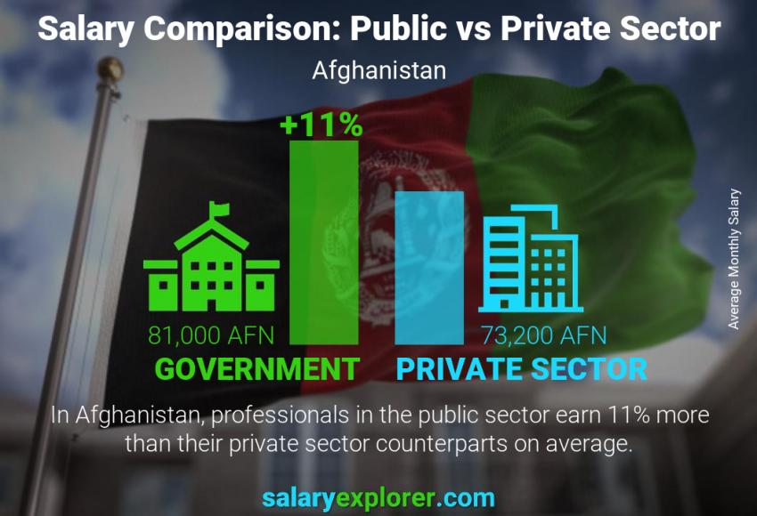 Public vs private sector salaries monthly Afghanistan