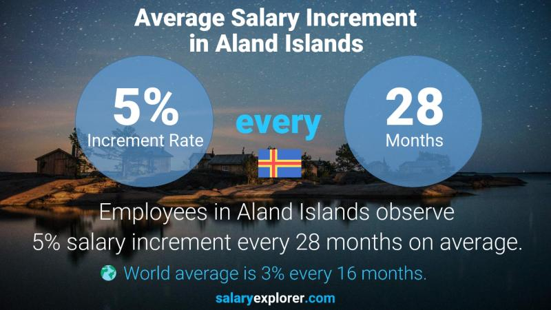Annual Salary Increment Rate Aland Islands