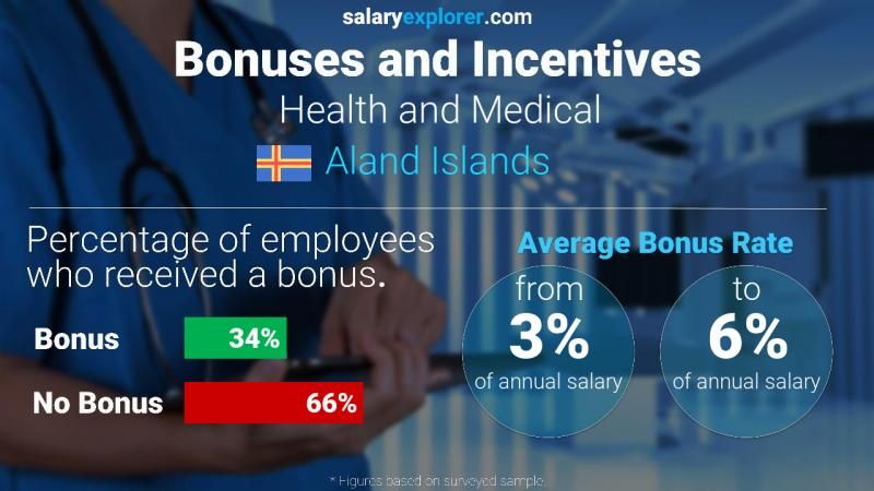 Annual Salary Bonus Rate Aland Islands Health and Medical