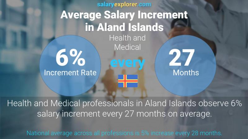 Annual Salary Increment Rate Aland Islands Health and Medical
