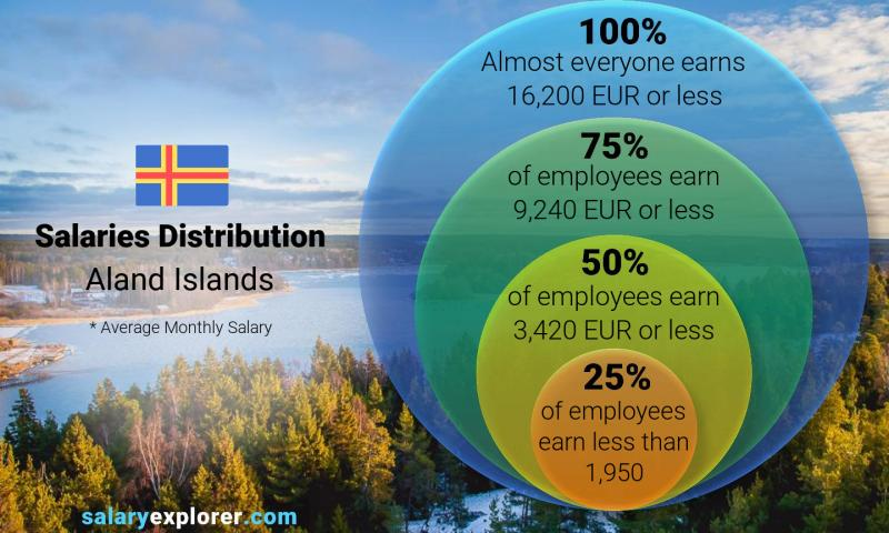 Median and salary distribution monthly Aland Islands