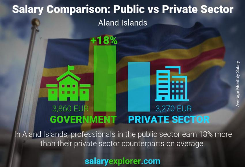 Public vs private sector salaries monthly Aland Islands