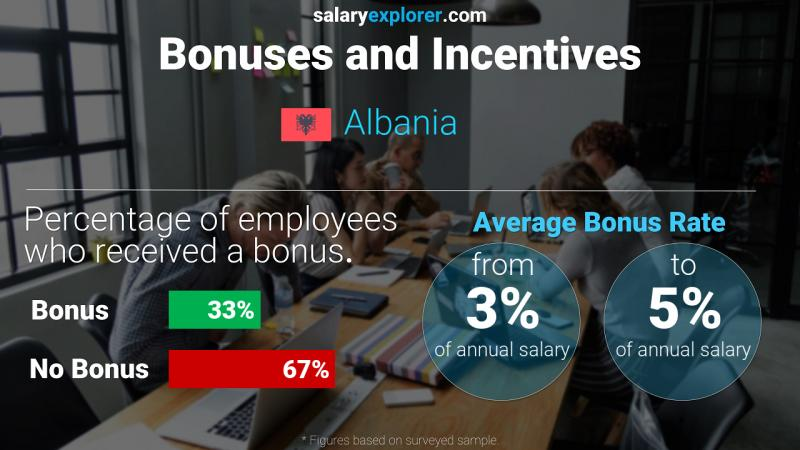 Annual Salary Bonus Rate Albania