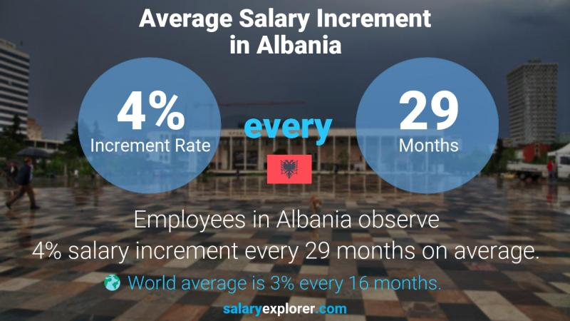 Annual Salary Increment Rate Albania