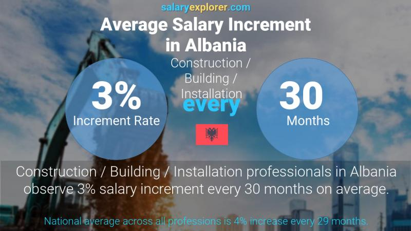 Annual Salary Increment Rate Albania Construction / Building / Installation
