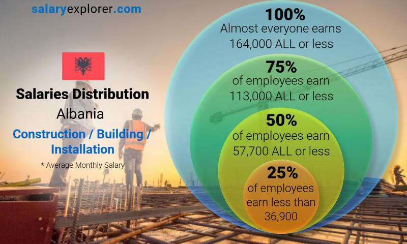 Median and salary distribution monthly Albania Construction / Building / Installation