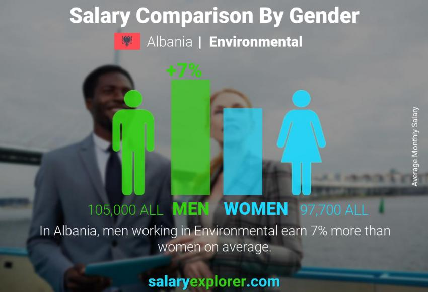 Salary comparison by gender monthly Albania Environmental