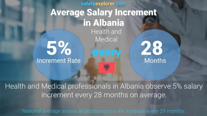 Annual Salary Increment Rate Albania Health and Medical