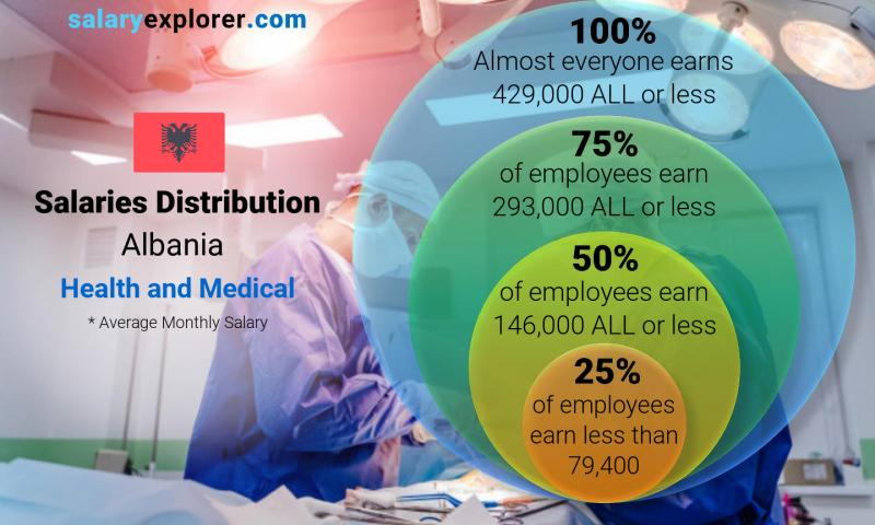 Median and salary distribution monthly Albania Health and Medical