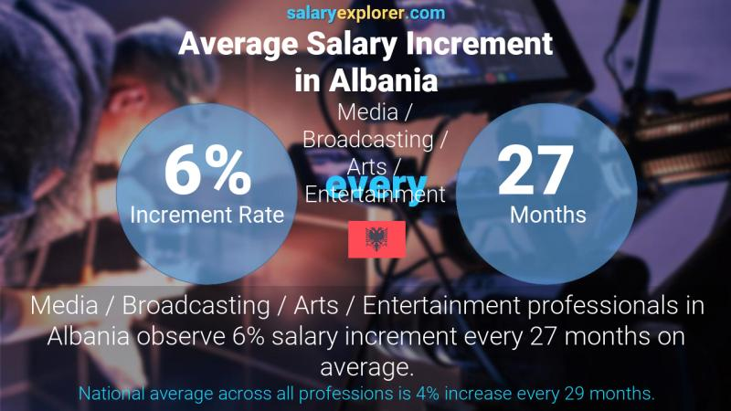 Annual Salary Increment Rate Albania Media / Broadcasting / Arts / Entertainment