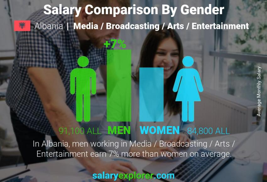 Salary comparison by gender monthly Albania Media / Broadcasting / Arts / Entertainment