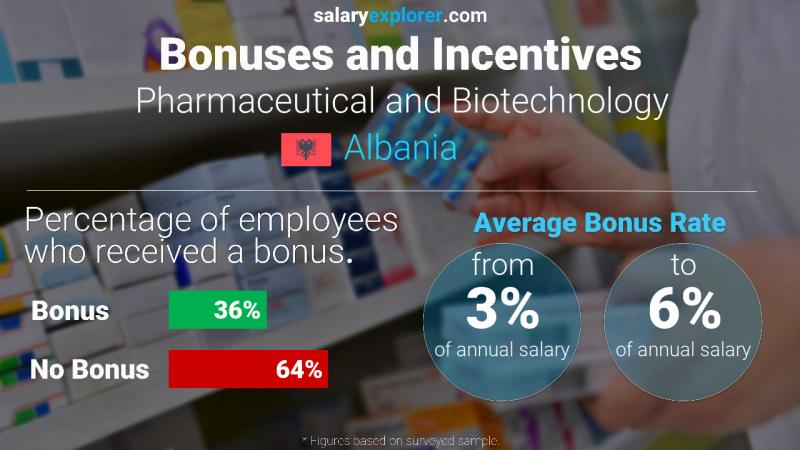 Annual Salary Bonus Rate Albania Pharmaceutical and Biotechnology