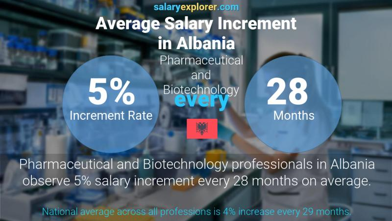 Annual Salary Increment Rate Albania Pharmaceutical and Biotechnology