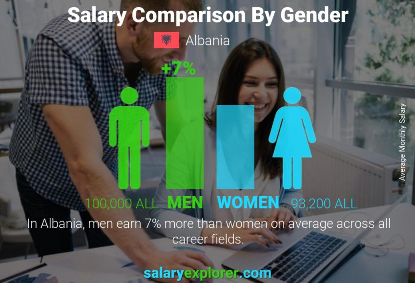 Salary comparison by gender monthly Albania