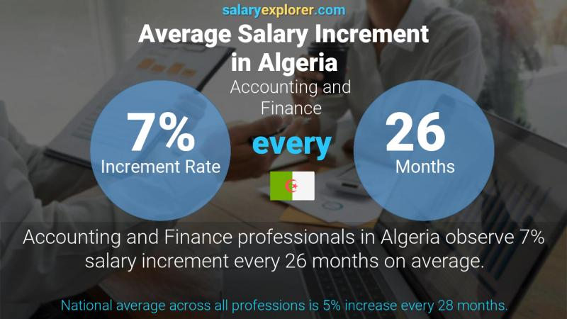 Annual Salary Increment Rate Algeria Accounting and Finance