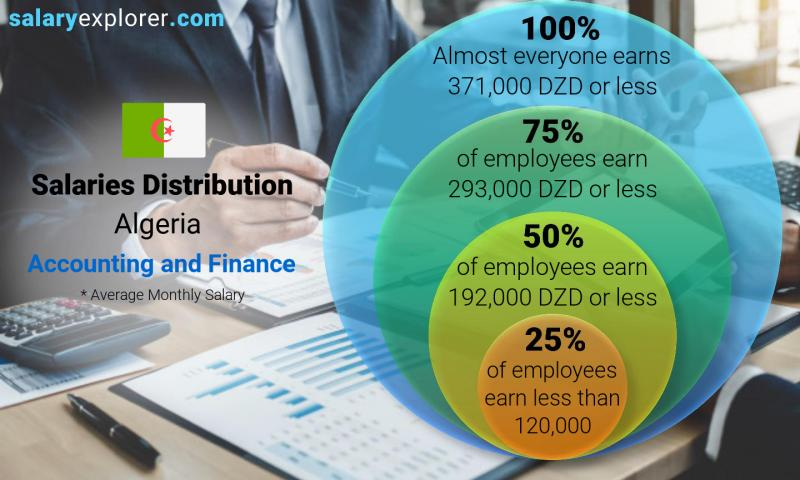 Median and salary distribution monthly Algeria Accounting and Finance