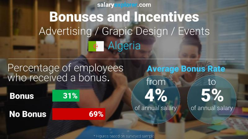 Annual Salary Bonus Rate Algeria Advertising / Grapic Design / Events