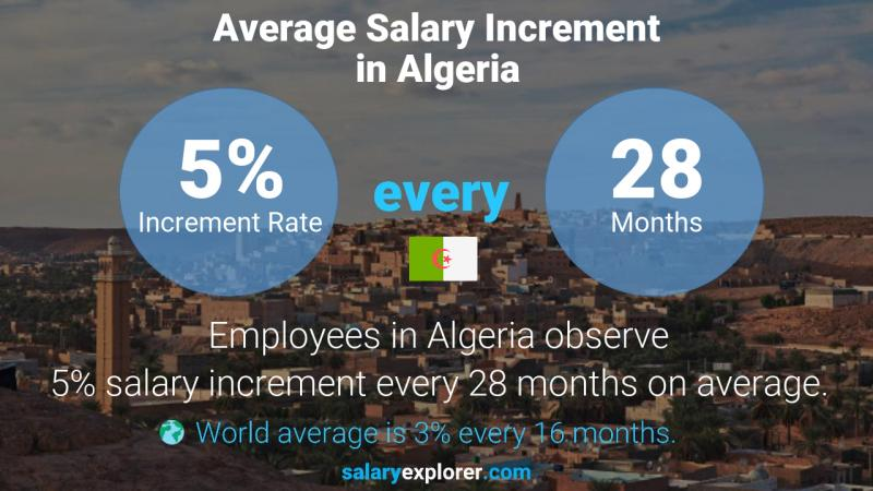 Annual Salary Increment Rate Algeria