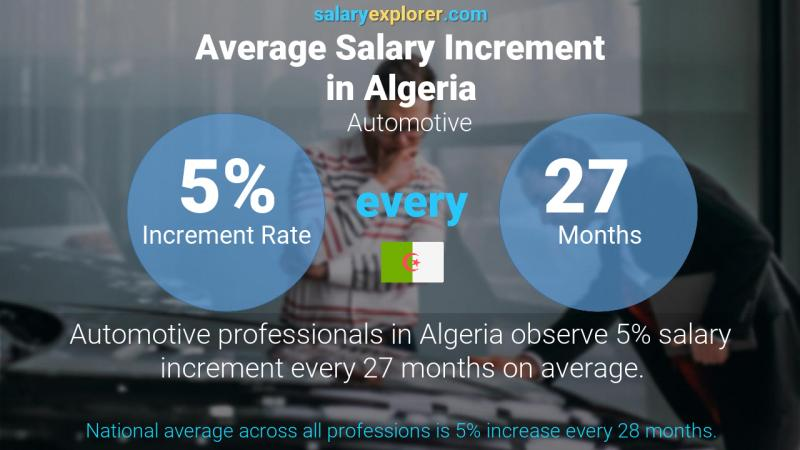 Annual Salary Increment Rate Algeria Automotive