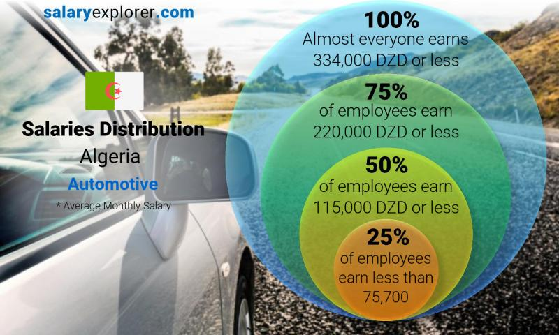 Median and salary distribution monthly Algeria Automotive