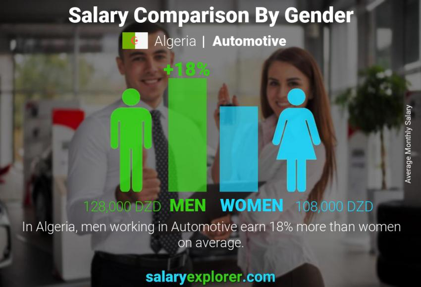 Salary comparison by gender monthly Algeria Automotive