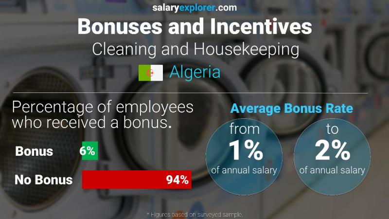 Annual Salary Bonus Rate Algeria Cleaning and Housekeeping