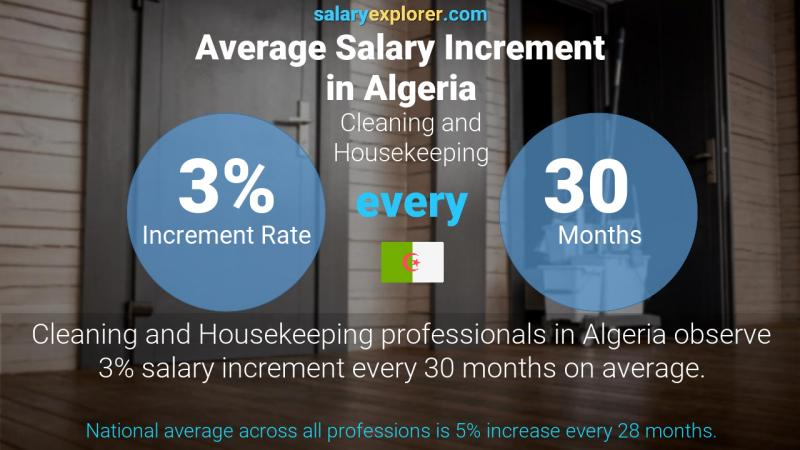 Annual Salary Increment Rate Algeria Cleaning and Housekeeping