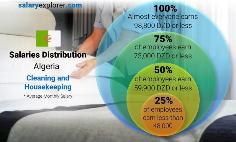 Median and salary distribution monthly Algeria Cleaning and Housekeeping