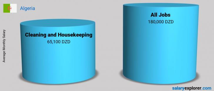 Salary Comparison Between Cleaning and Housekeeping and Cleaning and Housekeeping monthly Algeria