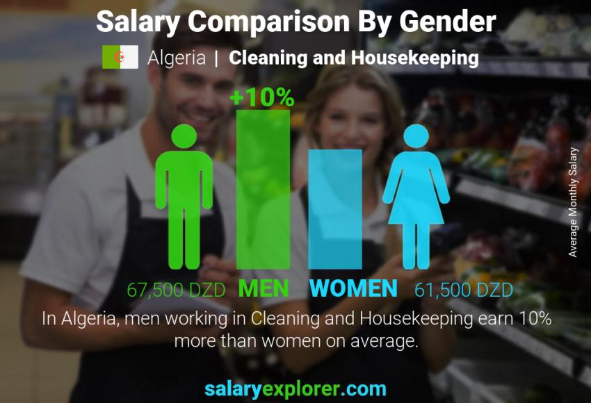 Salary comparison by gender monthly Algeria Cleaning and Housekeeping