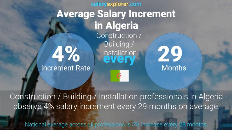 Annual Salary Increment Rate Algeria Construction / Building / Installation