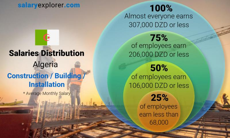 Median and salary distribution monthly Algeria Construction / Building / Installation