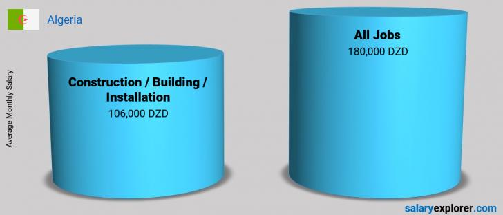Salary Comparison Between Construction / Building / Installation and Construction / Building / Installation monthly Algeria