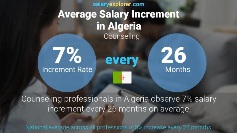 Annual Salary Increment Rate Algeria Counseling