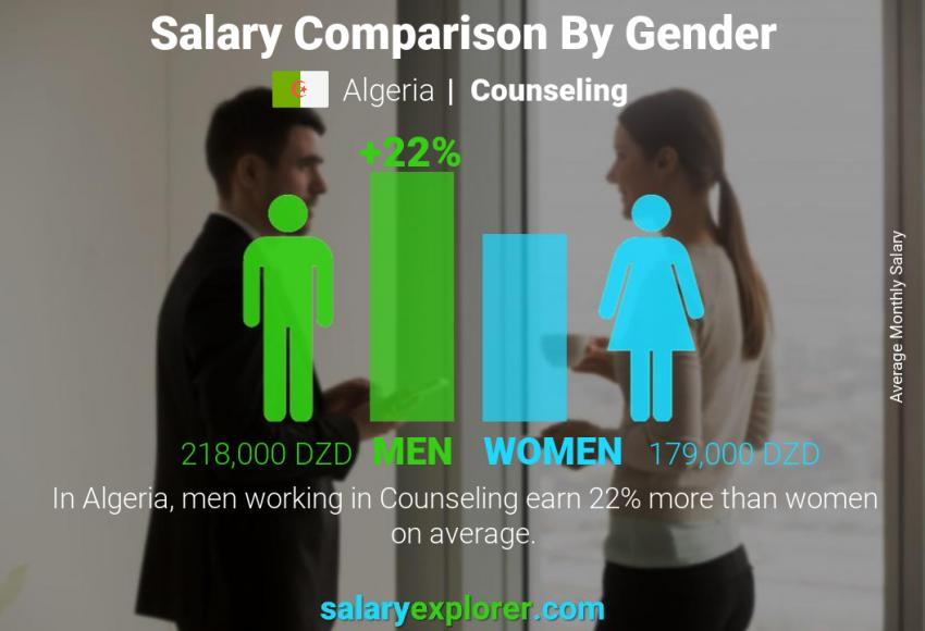 Salary comparison by gender monthly Algeria Counseling